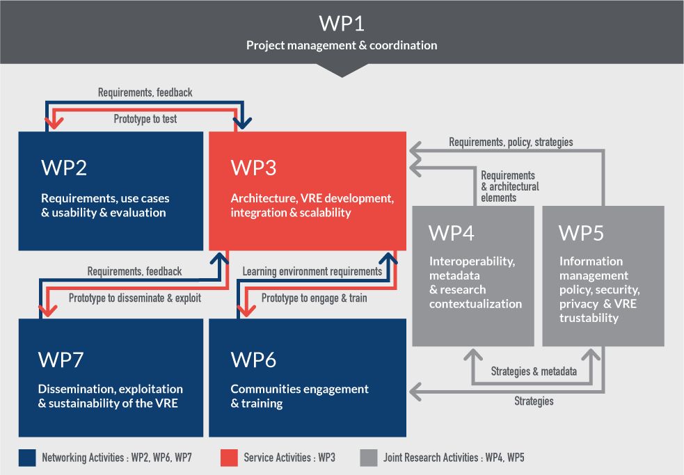 Project WP plan